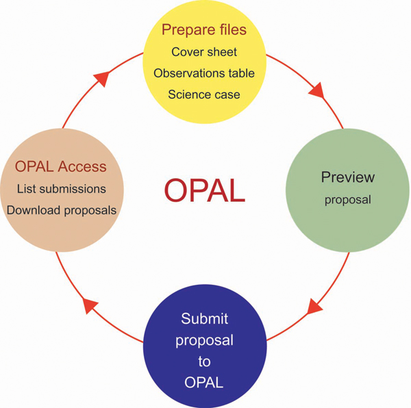 OPAL Users Guide