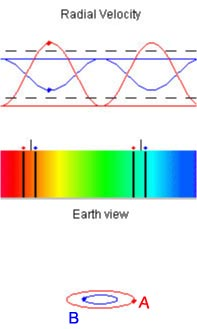 Radial velocity plot, spectrum and Earth-view of spectroscopic binary system.