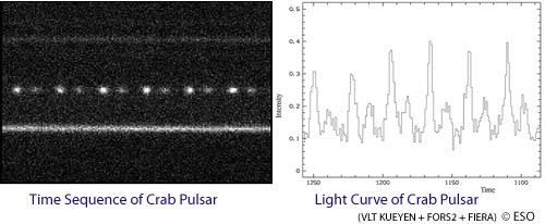 Rapid photometric observations and resultant visible light curve for the Crab Pulsar.