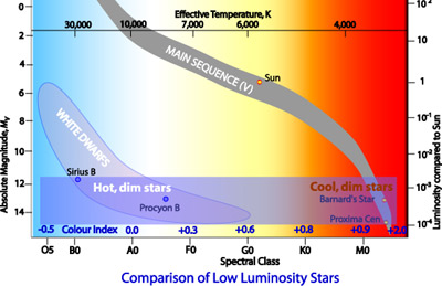 Introduction to the hertzsprung russell diagram comapison of dimmest stars on h r diagram ccuart Choice Image