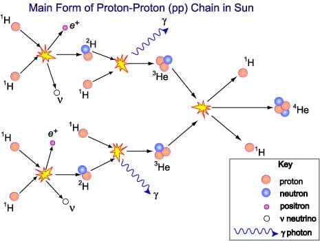 Diagram showing the proton-proton chain of hydrogen fusion for Main Sequence stars.