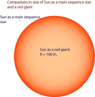 Comparison in size of Sun as a main sequence star and as a red giant.