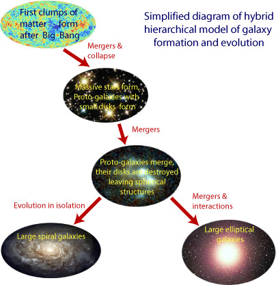 Schematic diagram of hybrid hierarchical model of galaxy formation and evolution