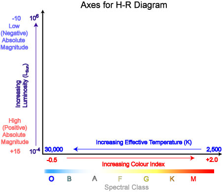 Range of axes that can be used for an H-R diagram