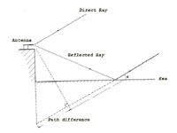Diagram showing the principle of the    sea interferometer