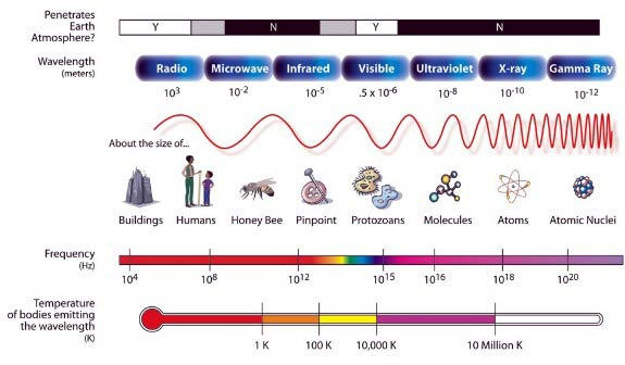 The Electromagnetic Spectrum (Credit: NASA )