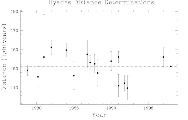 Hyades Distance determinations
