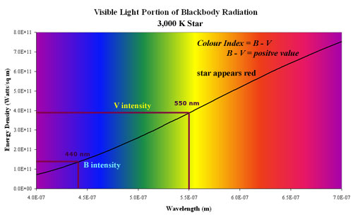 Measurement of colour index for a hot, 15,000 K star