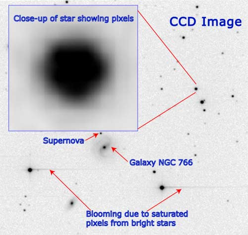 CCD image showing galaxies, a supernova, blooming from bright stars and a  		closeup of a star showing the pixels.