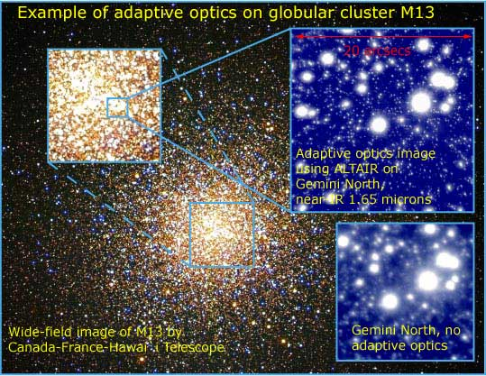 Adaptive optics image of M13.