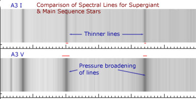 Compariosn of A3 I and A3 V spectral lines showing pressure broadening