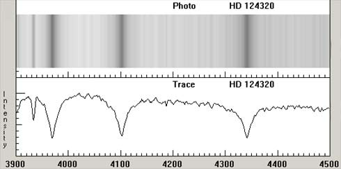 Comparison of photographic and intensity plot spectra for an A3 V star