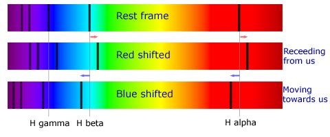 Photographic representation of Doppler shifts: Redshift and Blueshift.
