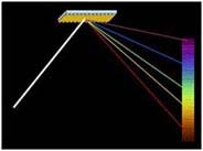 Dispersion of light from a diffraction grating