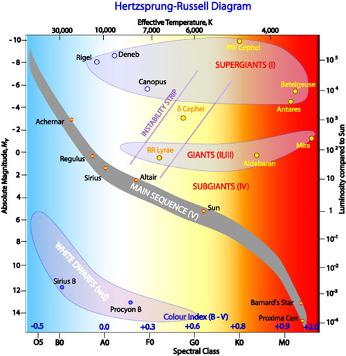 Introduction to the hertzsprung russell diagram the hertzsprung russell diagram ccuart Images