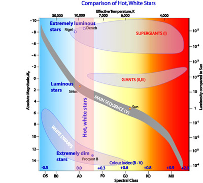 Introduction to the hertzsprung russell diagram comparison of hot white stars on the h r diagram ccuart Gallery