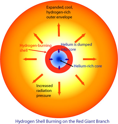 super red giant diagram - photo #10