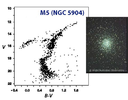 Colour-Magnitude Diagram for and image of the Globular Cluster M5.
