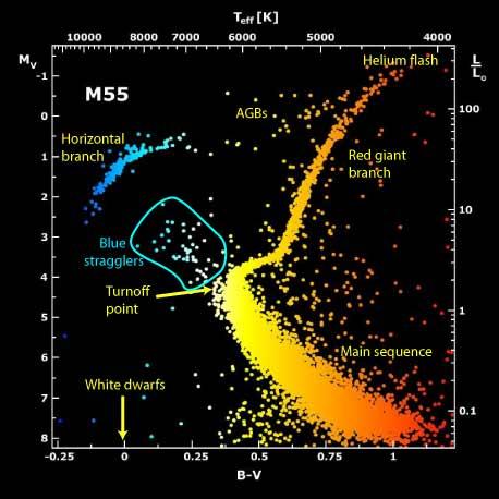 polaris hr diagram new hr diagram star clusters