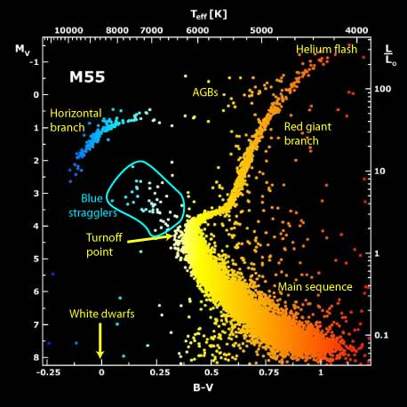 Colour-magnitude diagram for globular cluster M55.