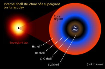 iron supernova nucleosynthesis
