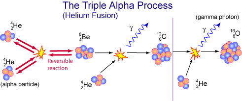 Triple alpha process (helium fusion) for a solar-mass star.