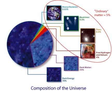 The composition of the Universe: Heavy elements 0.03%, neutrinos 0.3%, stars 0.5%, free hydrogen and helium 4%, for a toal of only 5% for ordinary matter. Dark matter is 25% and dark energy 70%.