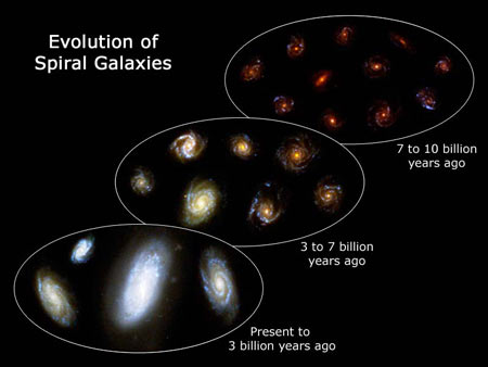 Evolution of spiral galaxies