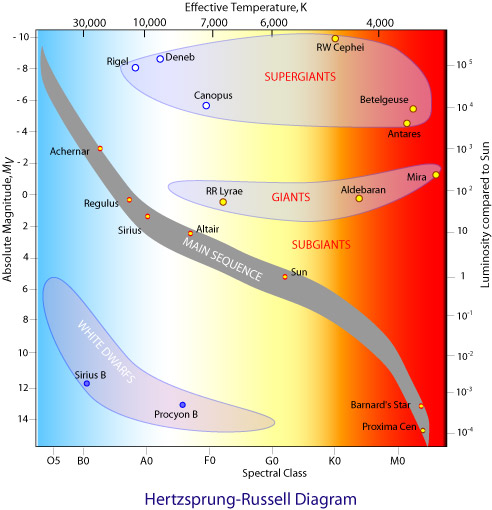 Classifying stars the hertzsprung russell diagram examples of stars on the main sequence ccuart Choice Image
