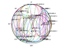 Circular diagram showing the movement of GPS satellites.
