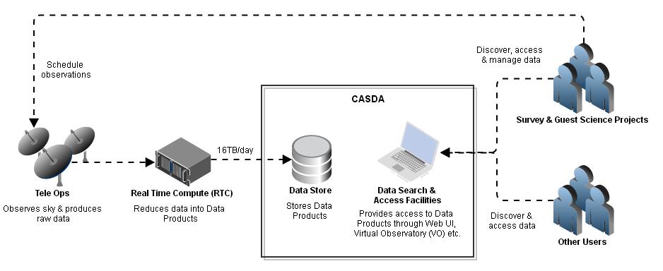 askap news  casda prepares for askap data