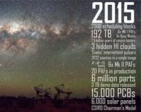 ASKAP 15 in 2015 poster.