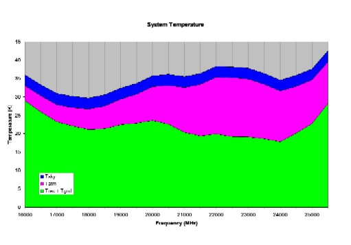 Plot of System Temperature